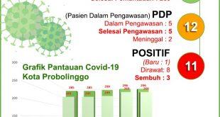 Dokter Kandungan Positif Covid-19 di Kota Probolinggo, Total 11 Orang Terpapar Covid-19